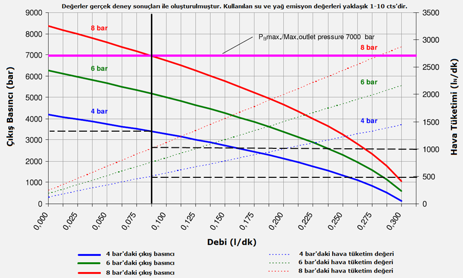 Hava tahrikli pompa basınç-debi-hava tüketimi diyagramı-1