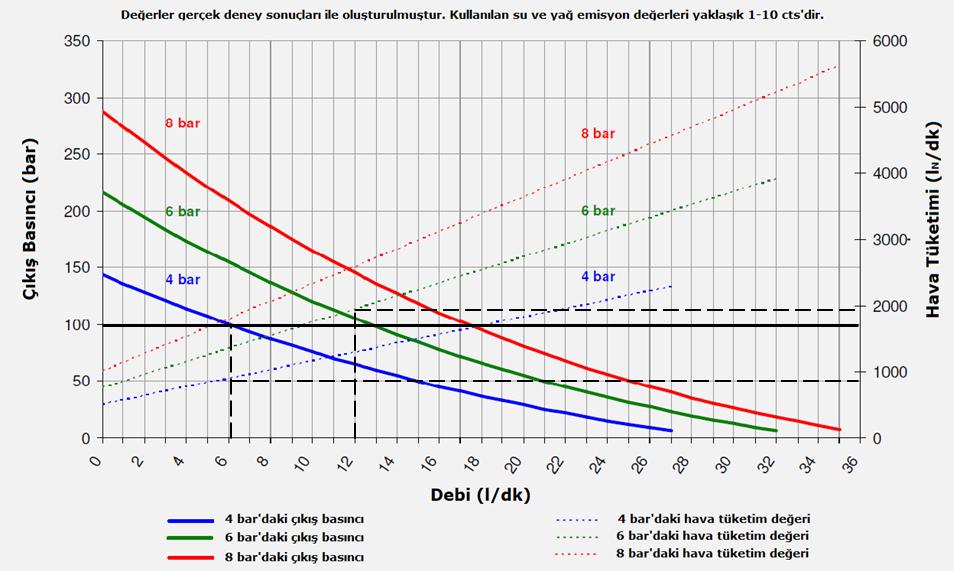 Hava tahrikli pompa basınç-debi-hava tüketimi diyagramı-2