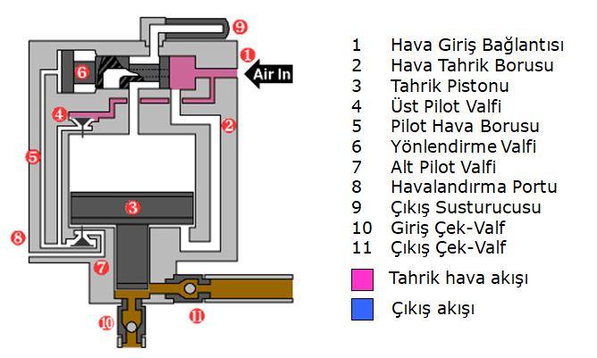 Hava tahrikli yüksek basınç pompası çalışma prensibi-3
